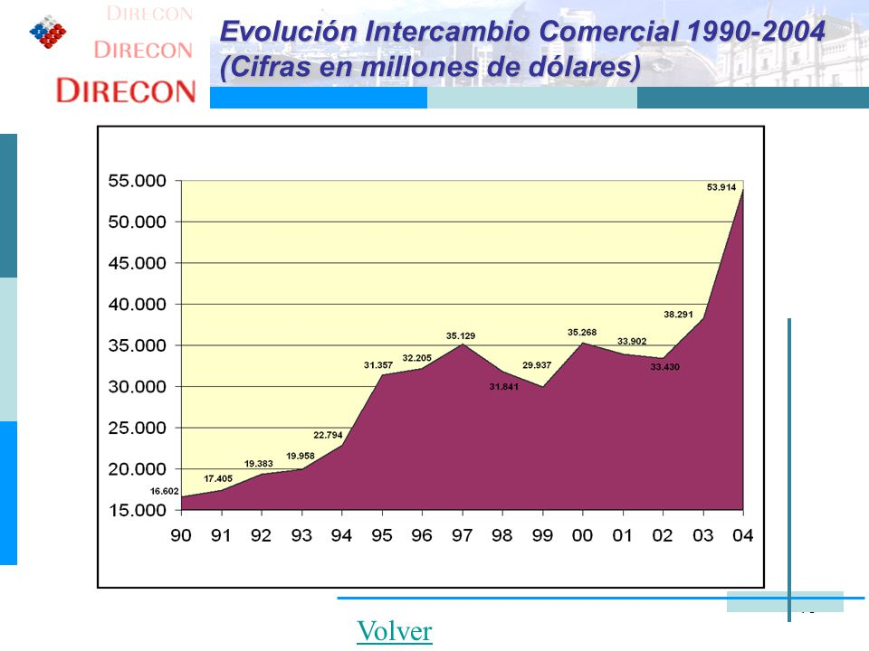 15 Volver Evolución Intercambio Comercial 1990-2004 (Cifras en millones de dólares)