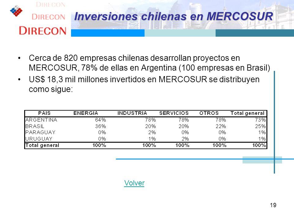 19 Cerca de 820 empresas chilenas desarrollan proyectos en MERCOSUR, 78% de ellas en Argentina (100 empresas en Brasil) US$ 18,3 mil millones invertid