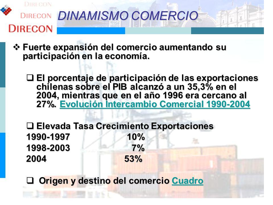 3 DINAMISMO COMERCIO Fuerte expansión del comercio aumentando su participación en la economía. Fuerte expansión del comercio aumentando su participaci
