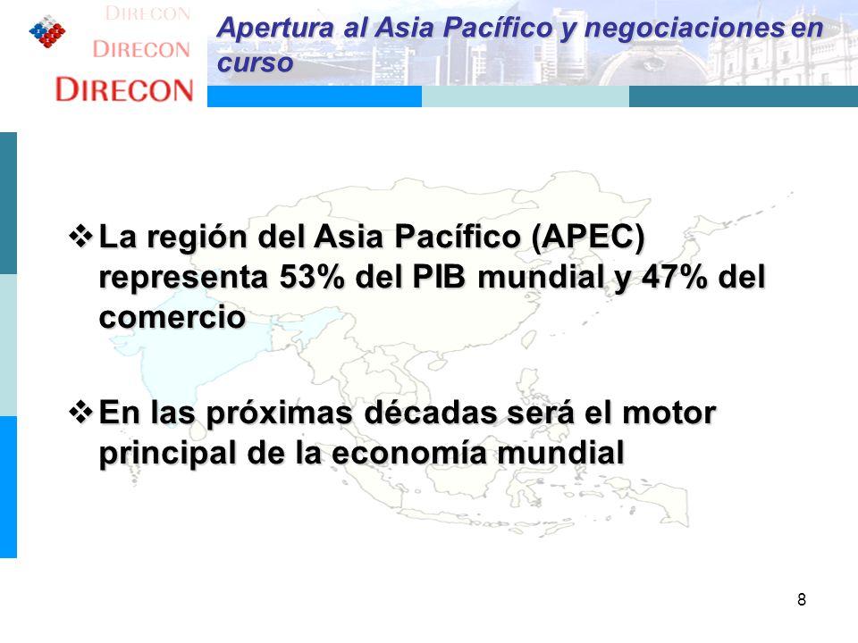 8 Apertura al Asia Pacífico y negociaciones en curso La región del Asia Pacífico (APEC) representa 53% del PIB mundial y 47% del comercio La región de
