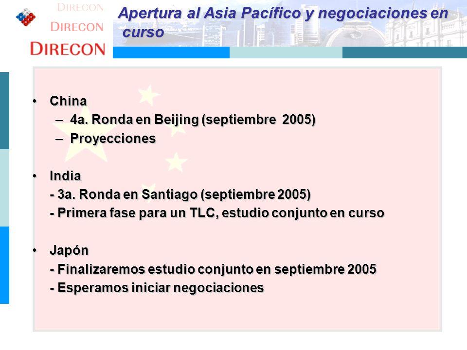 9 Apertura al Asia Pacífico y negociaciones en curso curso ChinaChina –4a. Ronda en Beijing (septiembre 2005) –Proyecciones IndiaIndia - 3a. Ronda en