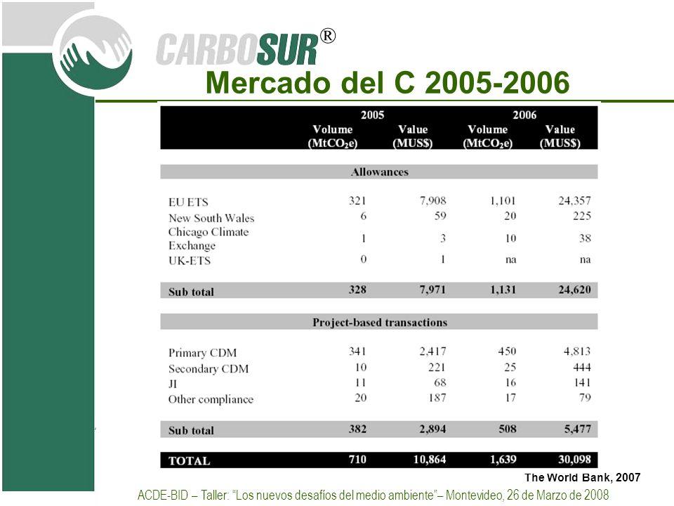 ® Mercado del C 2005-2006 The World Bank, 2007 ACDE-BID – Taller: Los nuevos desafíos del medio ambiente– Montevideo, 26 de Marzo de 2008