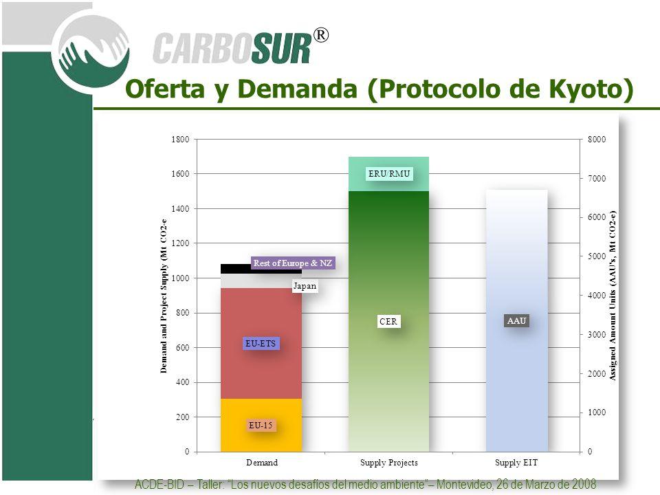 ® Oferta y Demanda (Protocolo de Kyoto) ACDE-BID – Taller: Los nuevos desafíos del medio ambiente– Montevideo, 26 de Marzo de 2008
