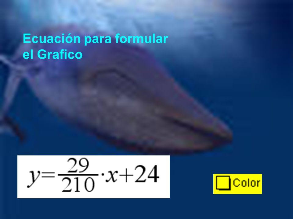 Ecuación para formular el Grafico