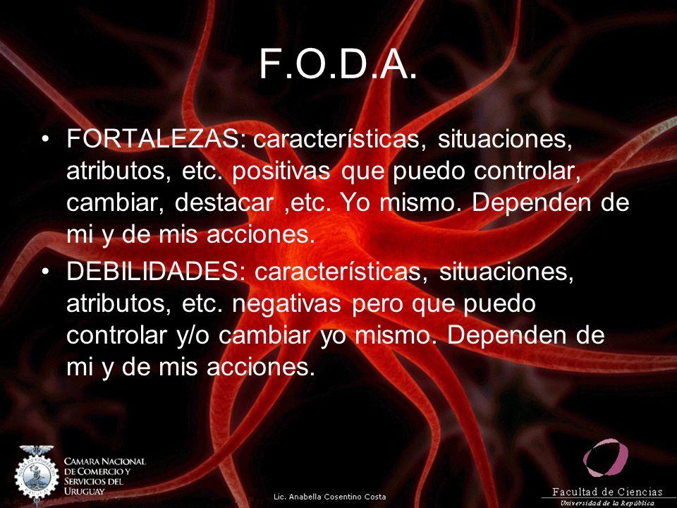 F.O.D.A. FORTALEZAS: características, situaciones, atributos, etc. positivas que puedo controlar, cambiar, destacar,etc. Yo mismo. Dependen de mi y de