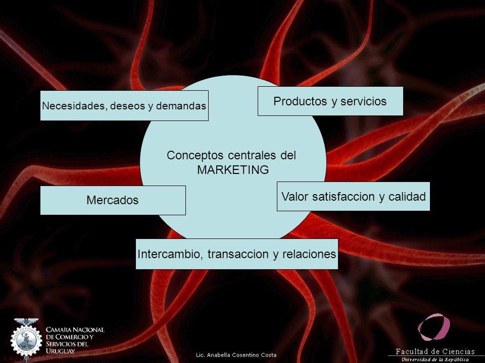 Conceptos centrales del MARKETING Intercambio, transaccion y relaciones Mercados Necesidades, deseos y demandas Productos y servicios Valor satisfacci