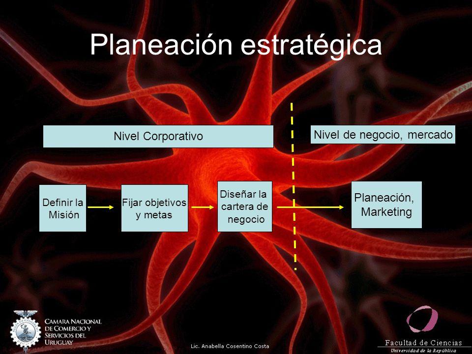 Planeación estratégica Definir la Misión Fijar objetivos y metas Diseñar la cartera de negocio Planeación, Marketing Nivel Corporativo Nivel de negoci