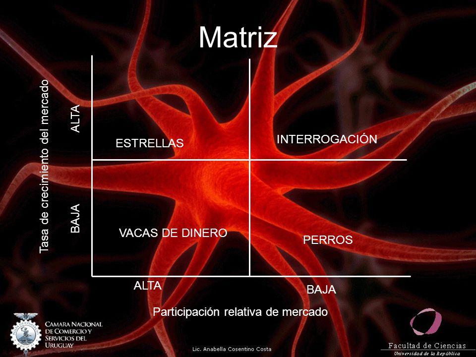 Matriz ESTRELLAS INTERROGACIÓN VACAS DE DINERO PERROS Tasa de crecimiento del mercado Participación relativa de mercado ALTA BAJA ALTA