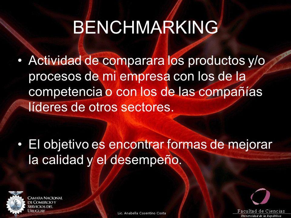 BENCHMARKING Actividad de comparara los productos y/o procesos de mi empresa con los de la competencia o con los de las compañías líderes de otros sec