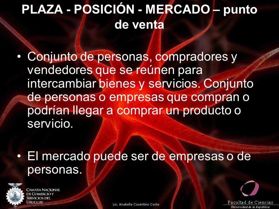 PLAZA - POSICIÓN - MERCADO – punto de venta Conjunto de personas, compradores y vendedores que se reúnen para intercambiar bienes y servicios. Conjunt