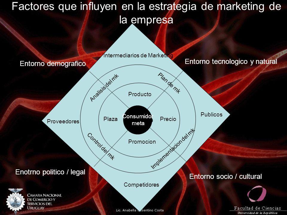 Factores que influyen en la estrategia de marketing de la empresa Producto Consumidor meta Entorno demografico Enotrno politico / legal Entorno tecnol
