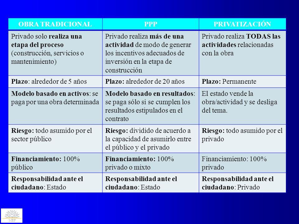 MEF OBRA TRADICIONALPPPPRIVATIZACIÓN Privado solo realiza una etapa del proceso (construcción, servicios o mantenimiento) Privado realiza más de una actividad de modo de generar los incentivos adecuados de inversión en la etapa de construcción Privado realiza TODAS las actividades relacionadas con la obra Plazo: alrededor de 5 añosPlazo: alrededor de 20 añosPlazo: Permanente Modelo basado en activos: se paga por una obra determinada Modelo basado en resultados: se paga sólo si se cumplen los resultados estipulados en el contrato El estado vende la obra/actividad y se desliga del tema.