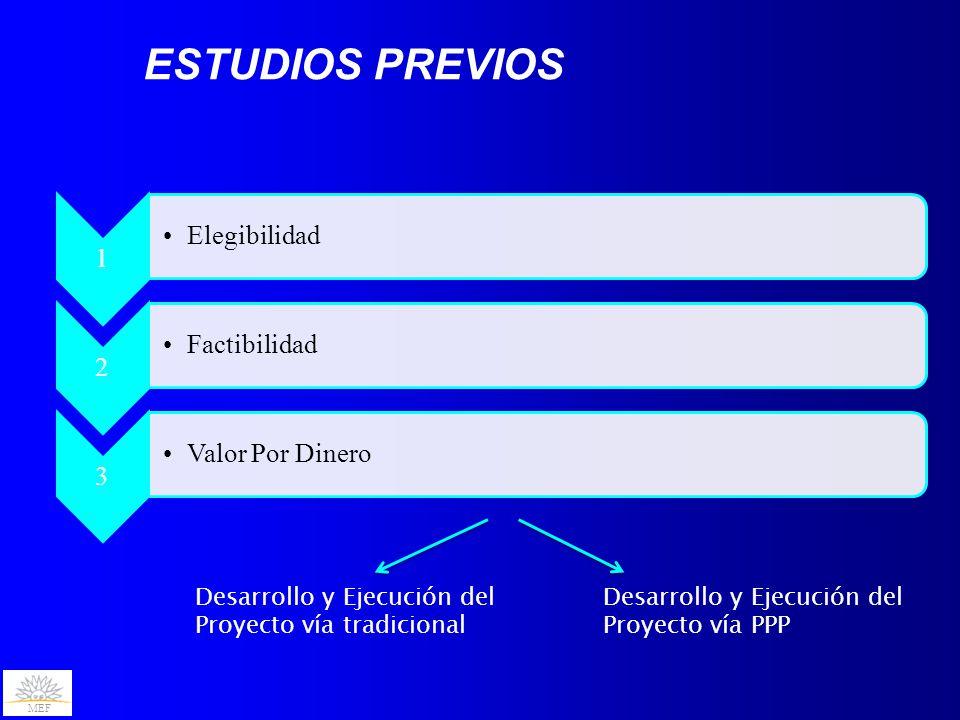MEF 1 Elegibilidad 2 Factibilidad 3 Valor Por Dinero Desarrollo y Ejecución del Proyecto vía tradicional Desarrollo y Ejecución del Proyecto vía PPP ESTUDIOS PREVIOS