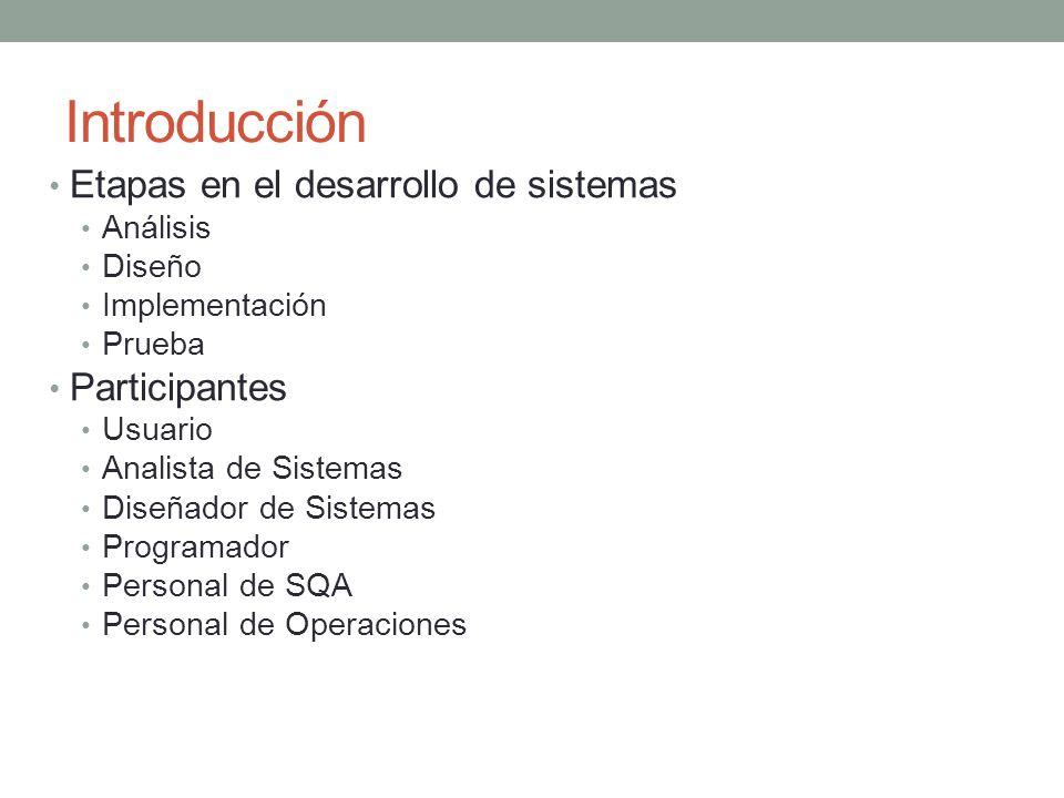 Introducción Etapas en el desarrollo de sistemas Análisis Diseño Implementación Prueba Participantes Usuario Analista de Sistemas Diseñador de Sistema