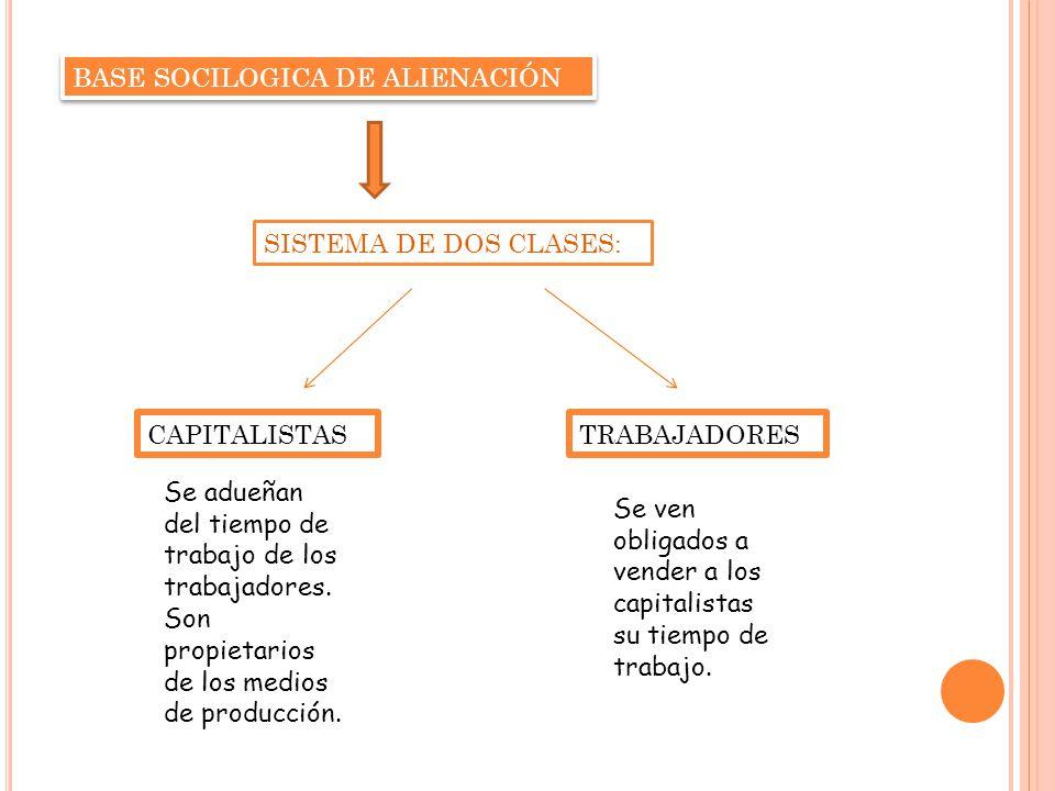 BASE SOCILOGICA DE ALIENACIÓN SISTEMA DE DOS CLASES: CAPITALISTASTRABAJADORES Se adueñan del tiempo de trabajo de los trabajadores.