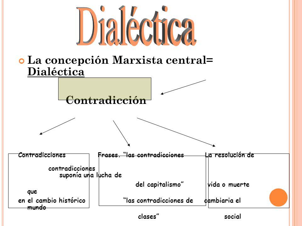 La concepción Marxista central= Dialéctica Contradicción Contradicciones Frases.