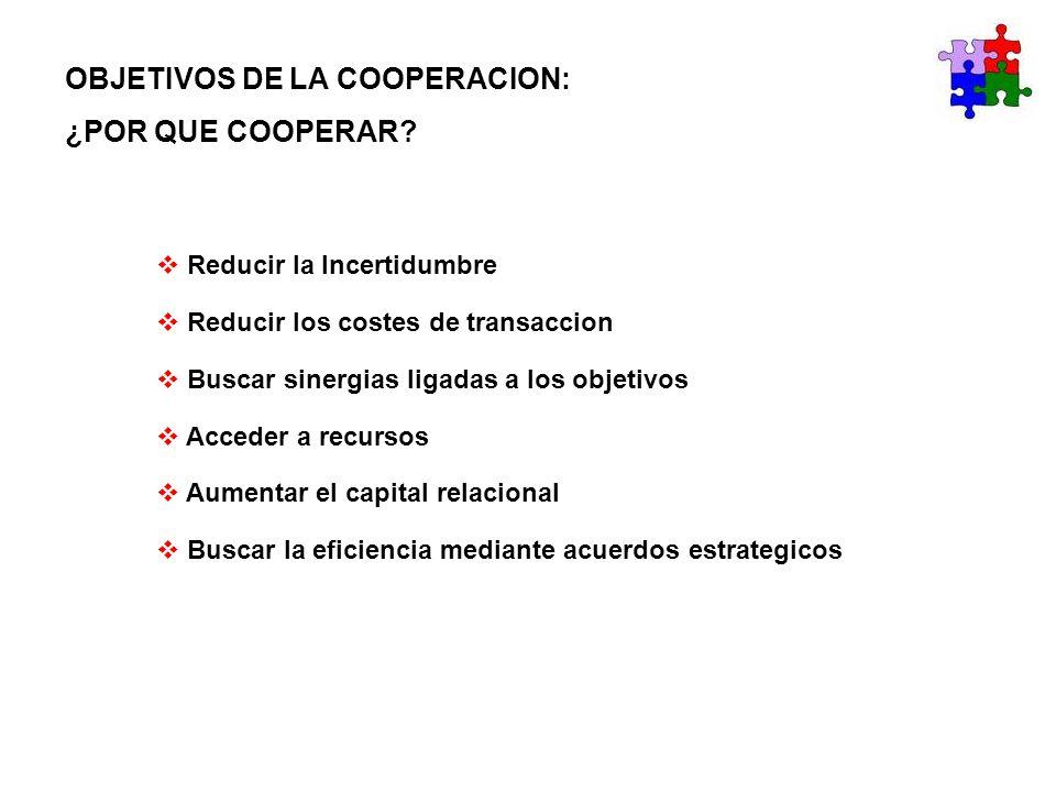 OBJETIVOS DE LA COOPERACION: ¿POR QUE COOPERAR? Reducir la Incertidumbre Reducir los costes de transaccion Buscar sinergias ligadas a los objetivos Ac