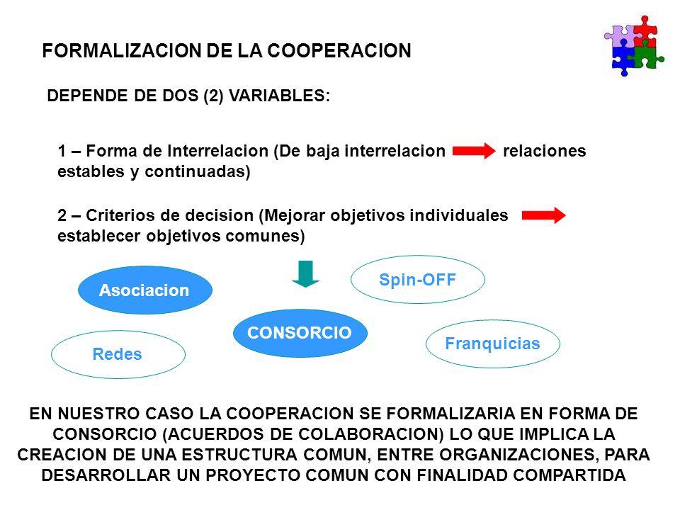 FORMALIZACION DE LA COOPERACION DEPENDE DE DOS (2) VARIABLES: 1 – Forma de Interrelacion (De baja interrelacion relaciones estables y continuadas) 2 –