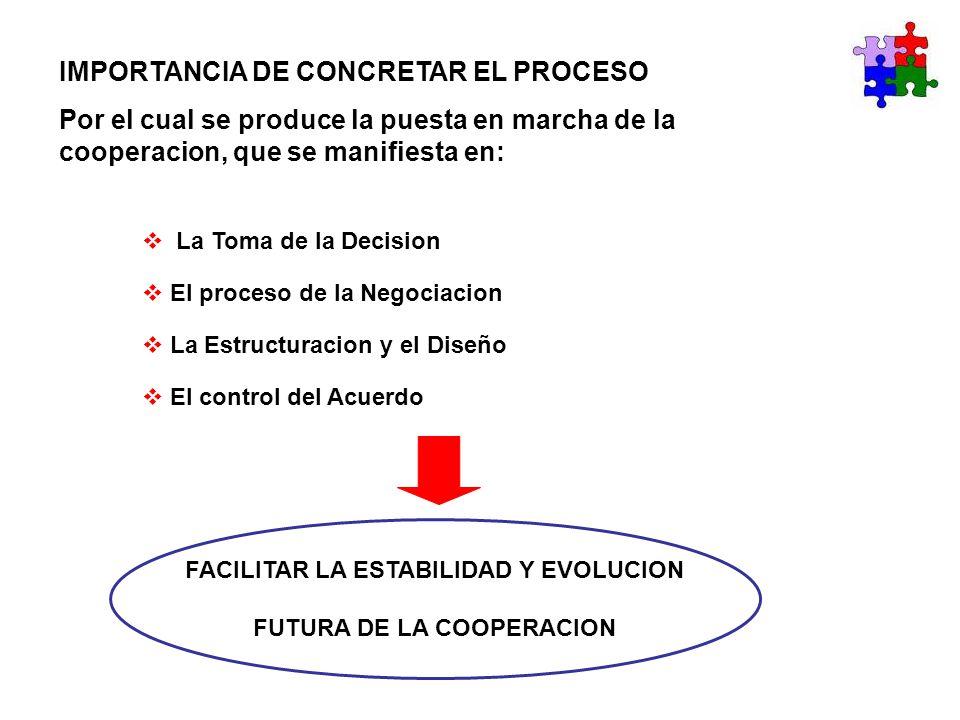 IMPORTANCIA DE CONCRETAR EL PROCESO Por el cual se produce la puesta en marcha de la cooperacion, que se manifiesta en: La Toma de la Decision El proc