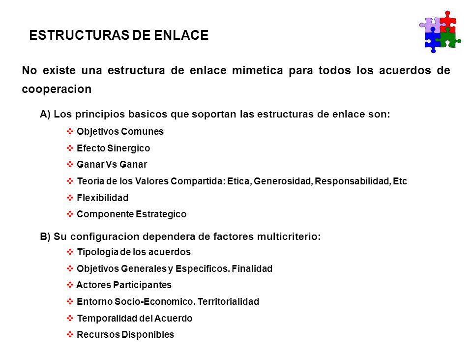 ESTRUCTURAS DE ENLACE C) Ejemplos de Estructuras de Enlace Empresa-Sindicatos-Universidad (España) C.2) Tipologia definida por el Acuerdo / Finalidad (sectorial): Fundacion Universidad – Empresa – Sindicatos Centros de Orientacion – Informacion – Empleo de las Univesidades Jornadas / Seminarios Univesidad – Empresa – Sindicatos Organizaciones de Responsabilidad Compartida (FORCEM) Centros de Formacion Compartidos Proyectos de Investigacion (Optima / Fittema) Catedras Extraordinarias Organos de Gobierno de la Universidad Consejo Social de la Universidad C.1) Historia / Evolucion Epoca Pre-democratica (<1976) Epoca Democratica (>1976 – 3 fases)
