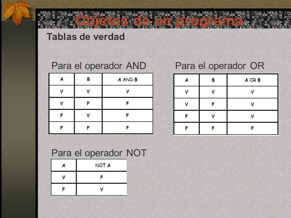 Objetos de un programa Tablas de verdad Para el operador ANDPara el operador OR Para el operador NOT