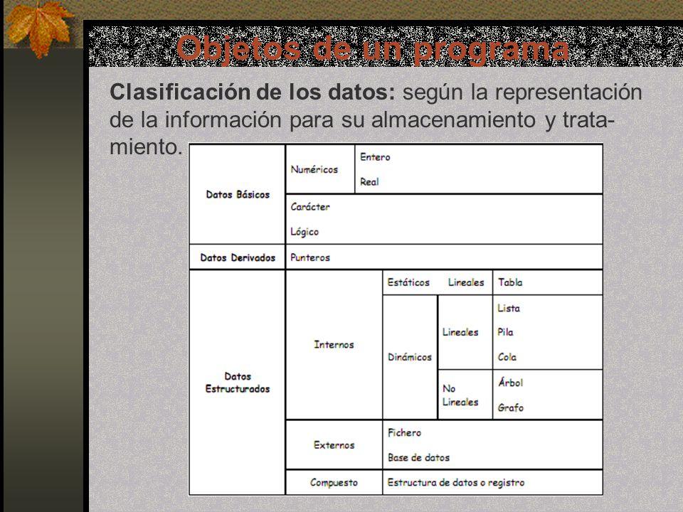 Objetos de un programa Clasificación de los datos: según la representación de la información para su almacenamiento y trata- miento.