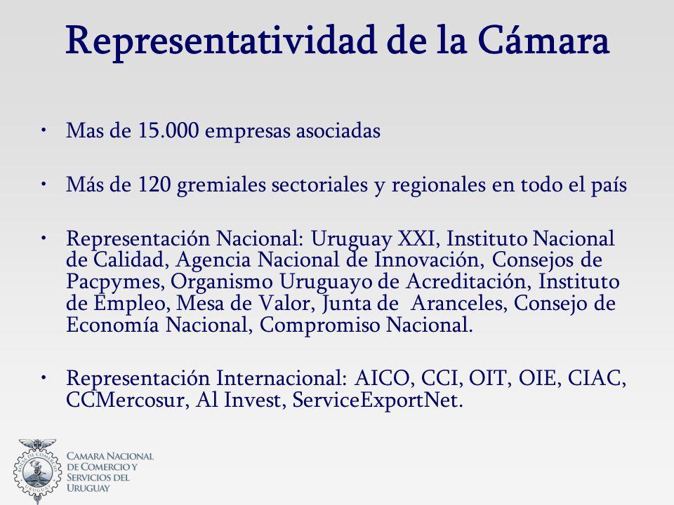 Representatividad de la Cámara Mas de 15.000 empresas asociadas Más de 120 gremiales sectoriales y regionales en todo el país Representación Nacional: