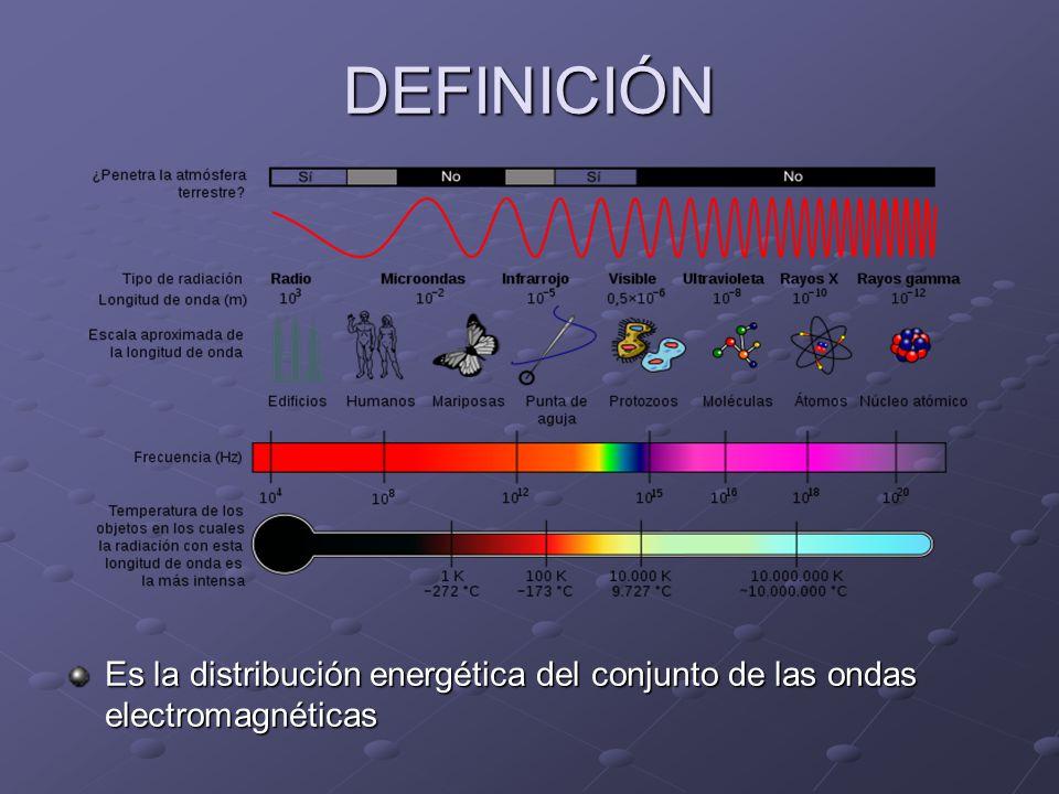 DEFINICIÓN Es la distribución energética del conjunto de las ondas electromagnéticas