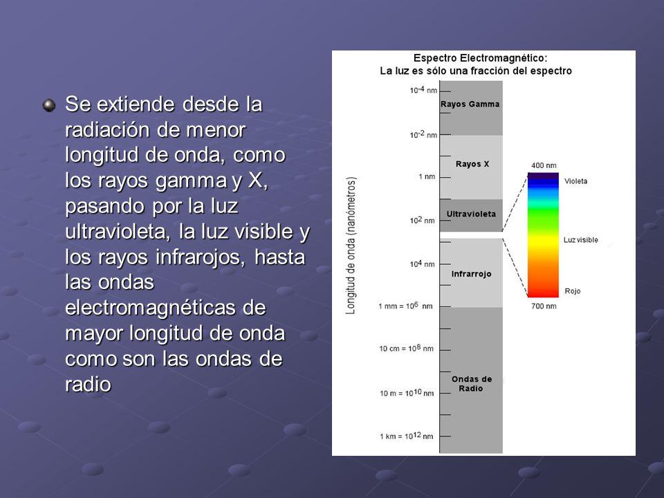 Se extiende desde la radiación de menor longitud de onda, como los rayos gamma y X, pasando por la luz ultravioleta, la luz visible y los rayos infrarojos, hasta las ondas electromagnéticas de mayor longitud de onda como son las ondas de radio