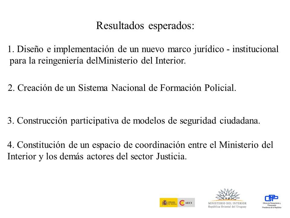 UNIDAD DE GESTIÓN Asistente Coordinador General Nuevo marco jurídico para la reingeniería del Ministerio del Interior Sistema Nacional de Formación Policial Ciudadanía activa en modelos de seg.