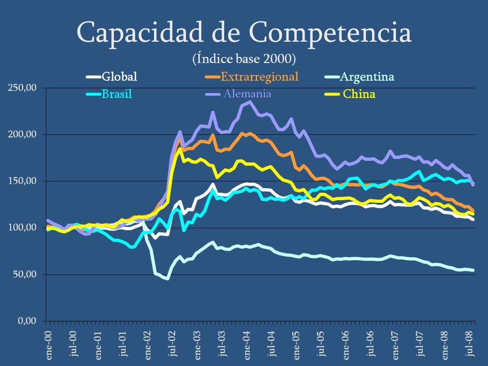 Capacidad de Competencia (Índice base 2000) Fuente: BCU