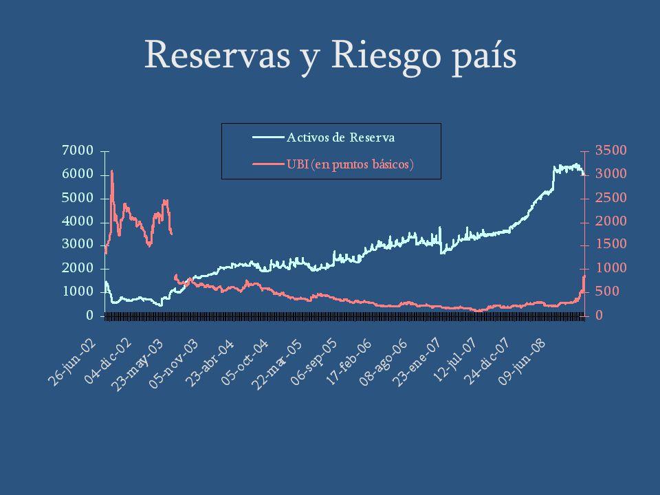 Reservas y Riesgo país