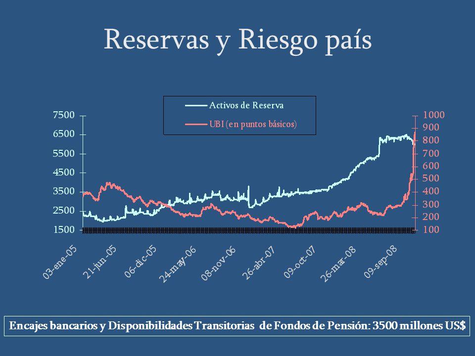 Encajes bancarios y Disponibilidades Transitorias de Fondos de Pensión: 3500 millones US$