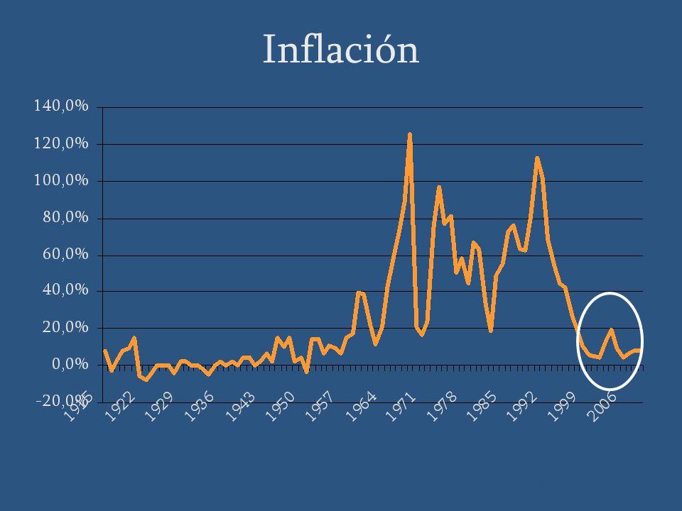 Inflación Fuente: BCU