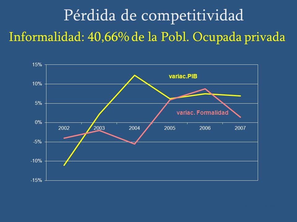 Fuente: BCU, INE Pérdida de competitividad Informalidad: 40,66% de la Pobl. Ocupada privada