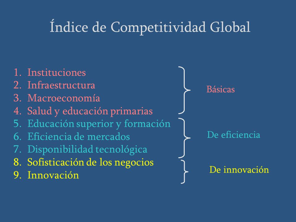 Índice de Competitividad Global 1. Instituciones 2.