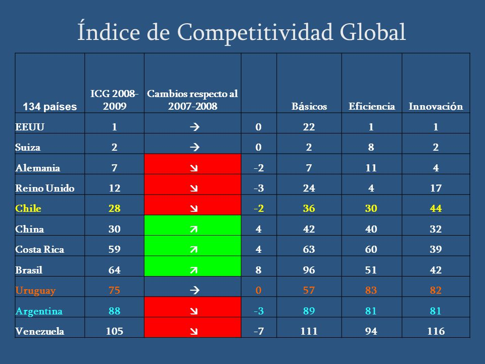134 países ICG 2008- 2009 Cambios respecto al 2007-2008 B á sicosEficienciaInnovaci ó n EEUU1 02211 Suiza2 0282 Alemania7 -27114 Reino Unido12 -324417 Chile28 -2363044 China30 4424032 Costa Rica59 4636039 Brasil64 8965142 Uruguay75 0578382 Argentina88 -38981 Venezuela105 -711194116 Índice de Competitividad Global