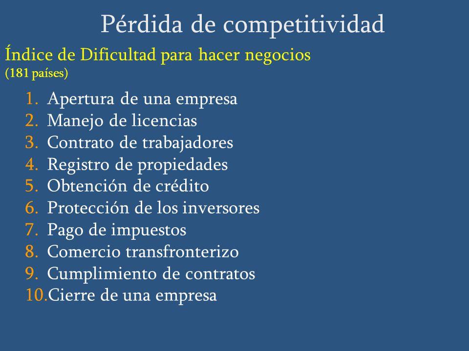 Índice de Dificultad para hacer negocios (181 países) 1.