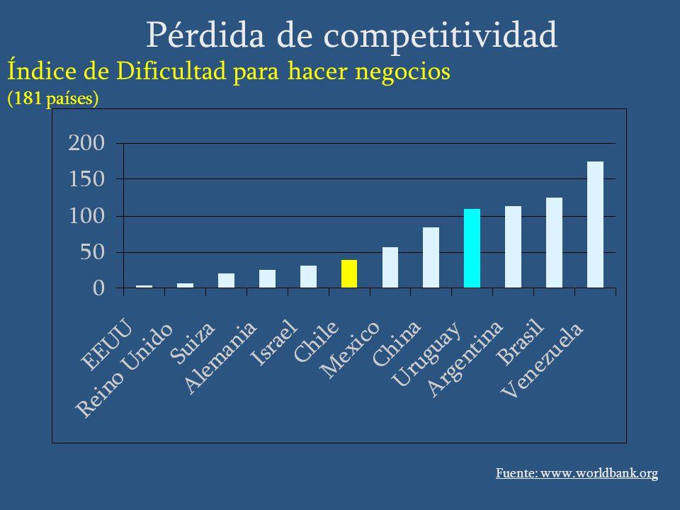 Fuente: www.worldbank.org Pérdida de competitividad Índice de Dificultad para hacer negocios (181 países)