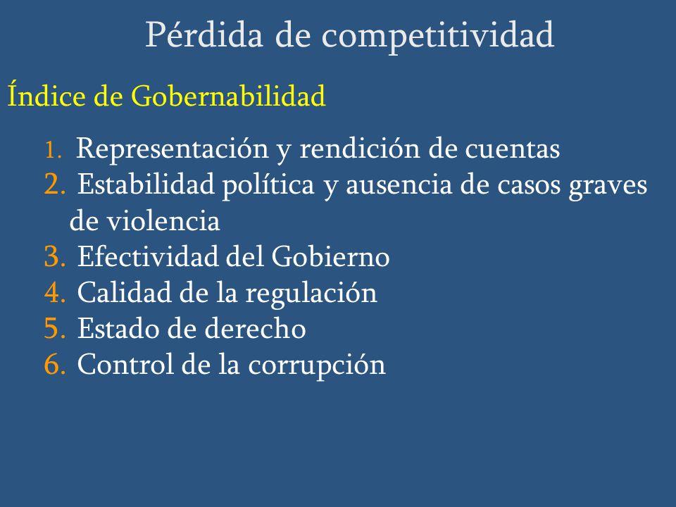Índice de Gobernabilidad 1. Representación y rendición de cuentas 2.