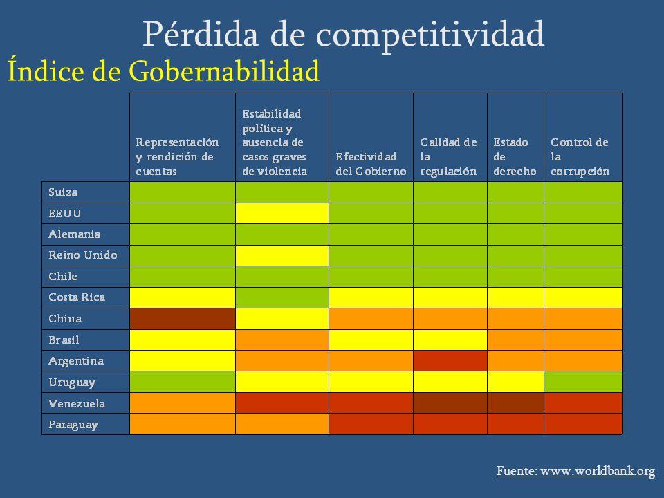 Fuente: www.worldbank.org Pérdida de competitividad Índice de Gobernabilidad