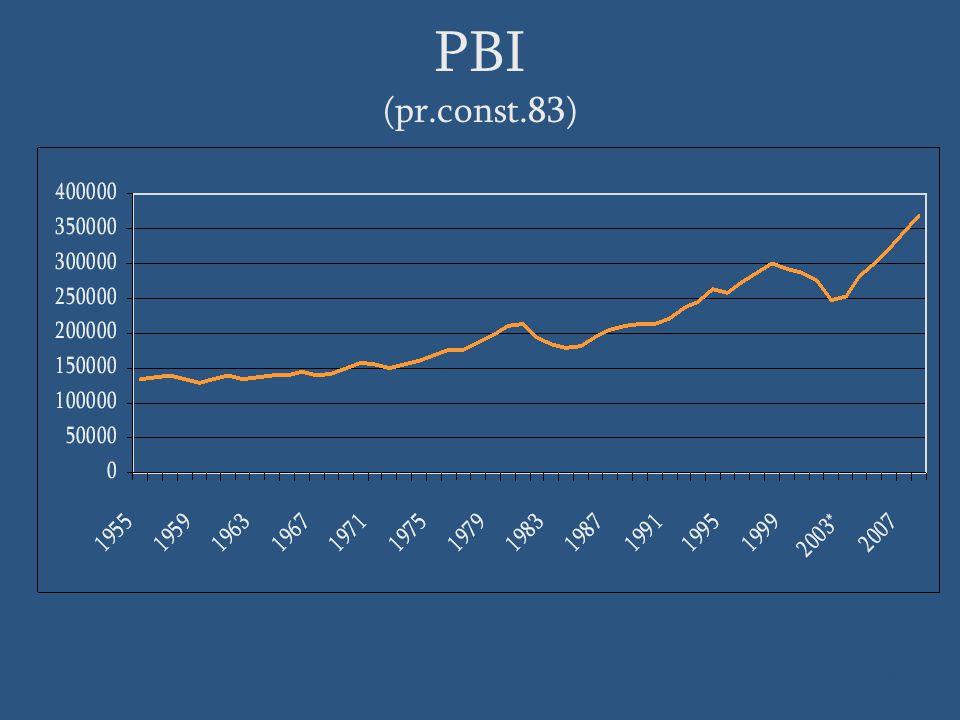 PBI (pr.const.83) Fuente: BCU