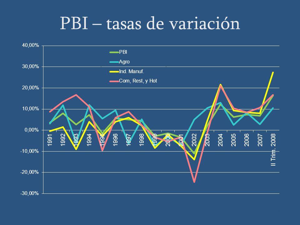 PBI – tasas de variación Fuente: BCU