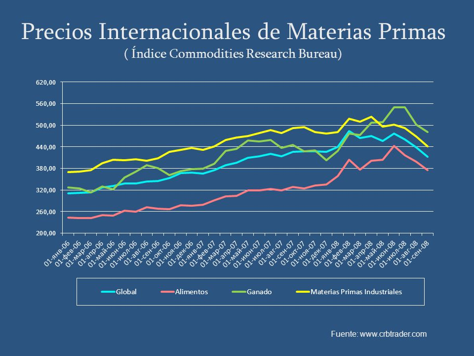 Precios Internacionales de Materias Primas ( Índice Commodities Research Bureau) Fuente: www.crbtrader.com
