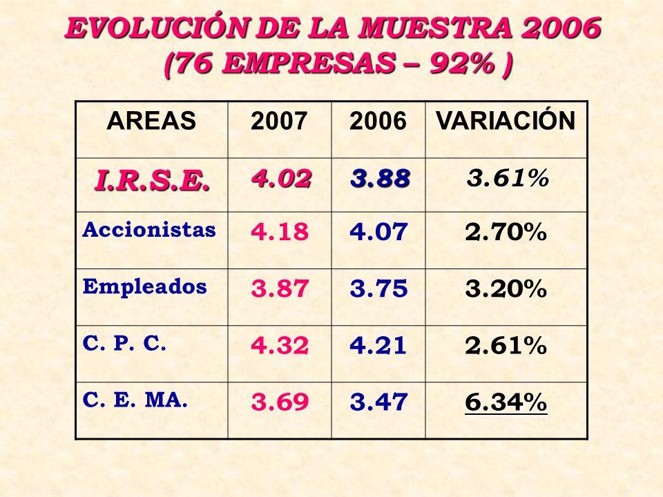 EVOLUCIÓN DE LA MUESTRA 2006 (76 EMPRESAS – 92% ) AREAS20072006VARIACIÓN I.R.S.E.4.023.883.61% Accionistas 4.184.072.70% Empleados 3.873.753.20% C.