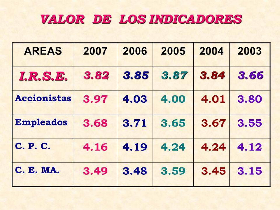 VALOR DE LOS INDICADORES AREAS20072006200520042003 I.R.S.E.3.823.853.873.843.66 Accionistas 3.974.034.00 4.013.80 Empleados 3.683.713.65 3.673.55 C.