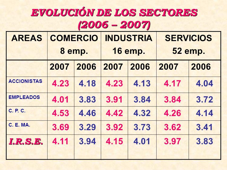 EVOLUCIÓN DE LOS SECTORES (2006 – 2007) 200720062007200620072006 ACCIONISTAS 4.234.184.234.134.174.04 EMPLEADOS 4.013.833.913.84 3.72 C.