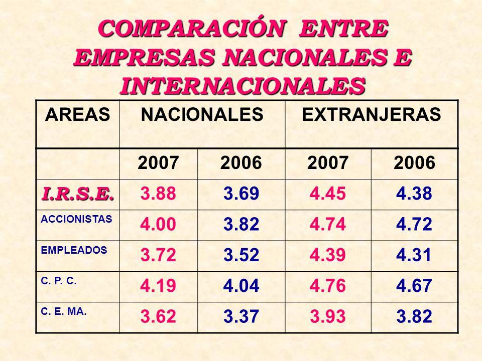 COMPARACIÓN ENTRE EMPRESAS NACIONALES E INTERNACIONALES 2007200620072006 I.R.S.E.