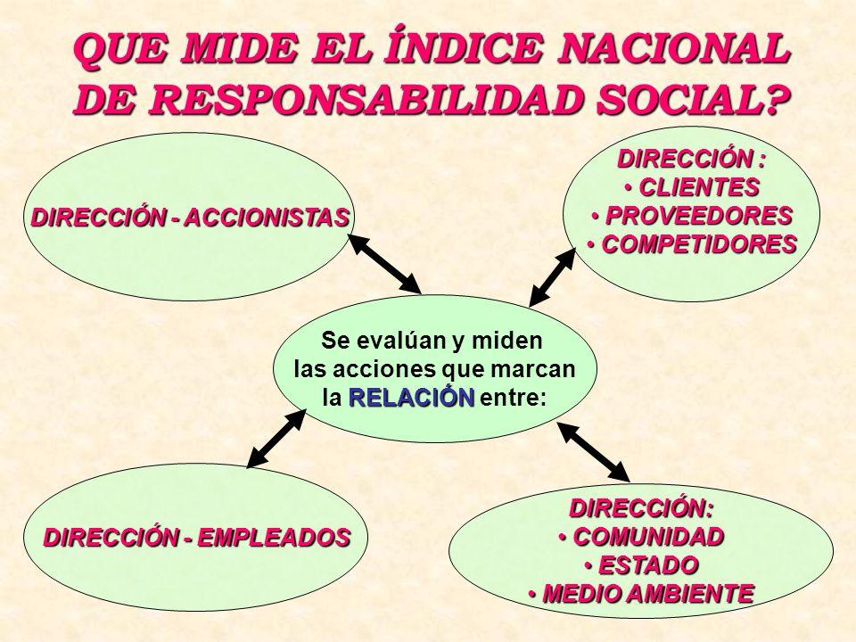 QUE MIDE EL ÍNDICE NACIONAL DE RESPONSABILIDAD SOCIAL.