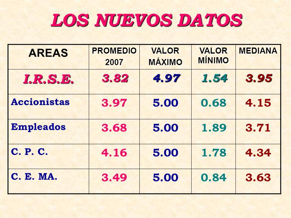 LOS NUEVOS DATOS AREASPROMEDIO2007VALORMÁXIMO VALOR MÍNIMO MEDIANA I.R.S.E.3.824.971.543.95 Accionistas 3.975.000.684.15 Empleados 3.685.001.893.71 C.